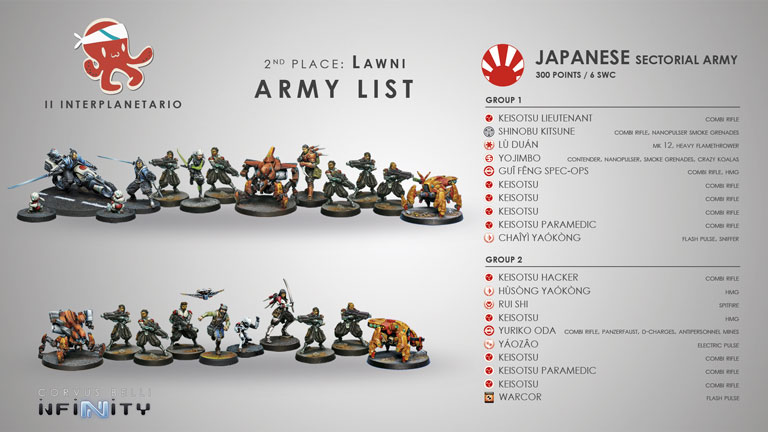 Military classified list